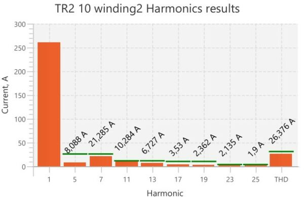 harmonic distortions caused by solar power plant