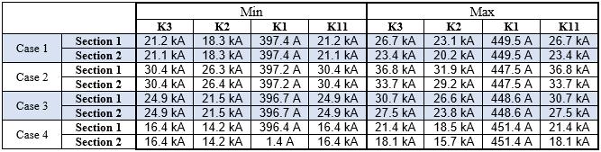 Short circuit data