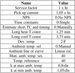 Thermal overload protection settings