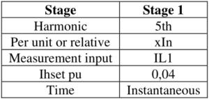 generator harmonic overcurrent protection settings